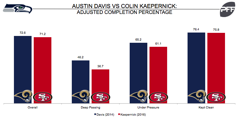 Austin Davis vs. Colin Kaepernick