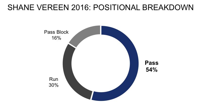 Shane Vereen 2016 positional breakdown