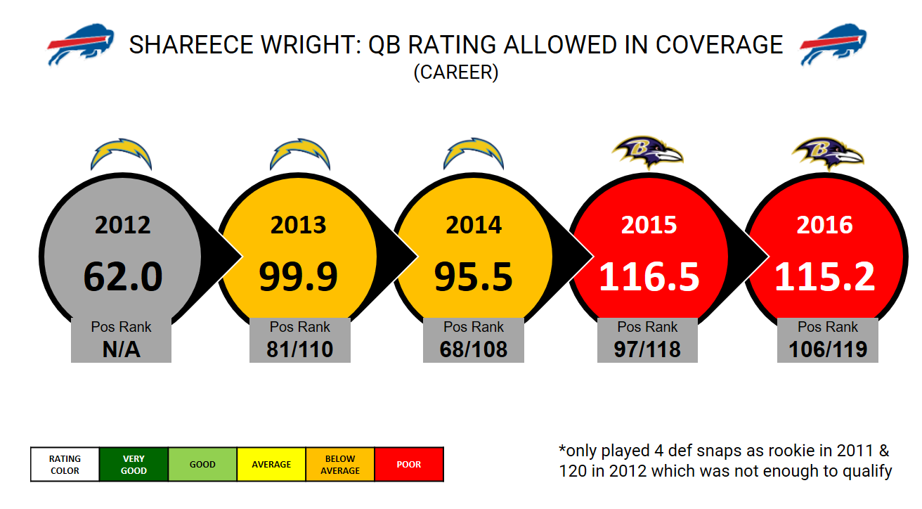 Shareece Wright QB rating allowed
