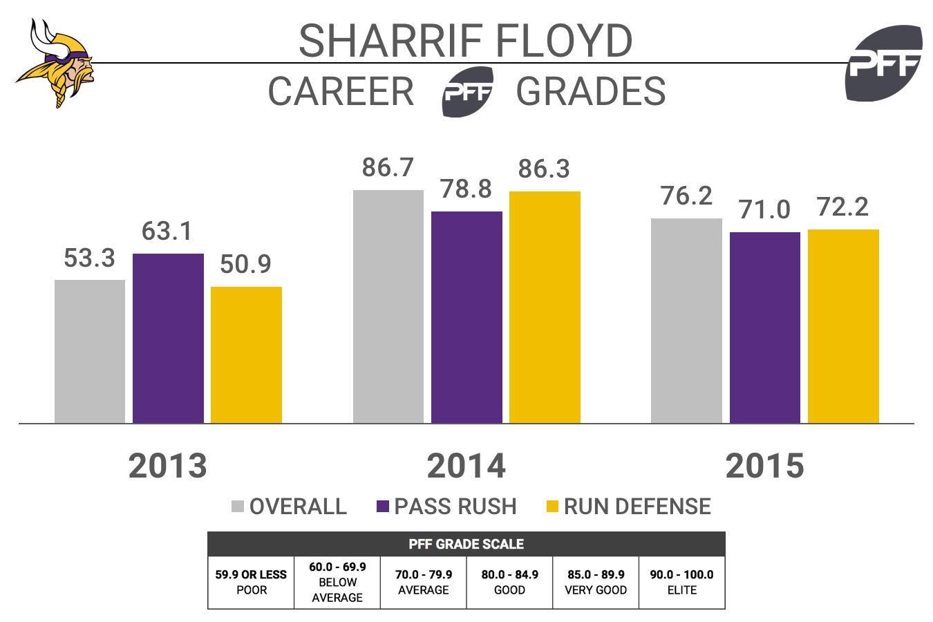 Vikings DT Sharrif Floyd still unsure when he'll return