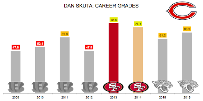 Bears sign Dan Skuta