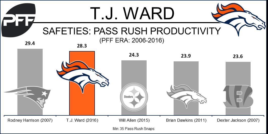 TJ Ward