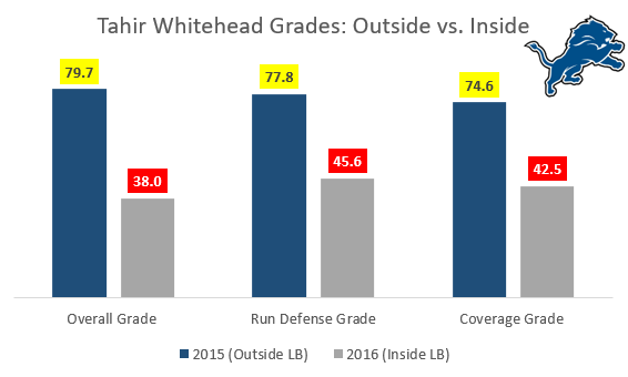 Tahir Whitehead - Outside v Inside - BW