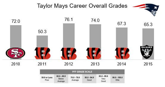 Taylor Mays
