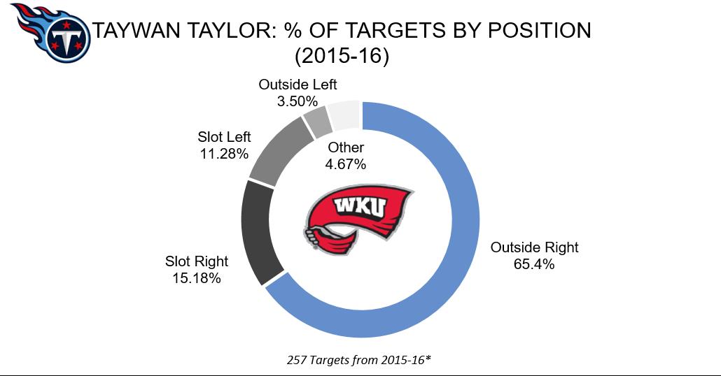 Taywan Taylor