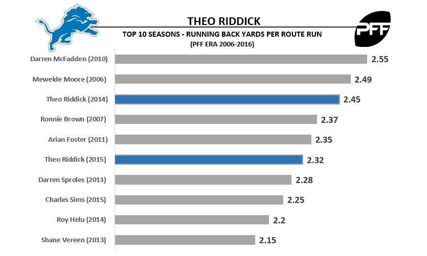Theo Riddick