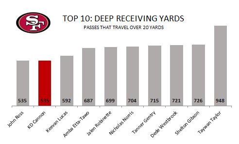 Top 10 deep WR