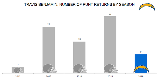 Travis Benjamin punt returns