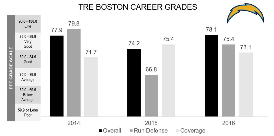 Tre Boston
