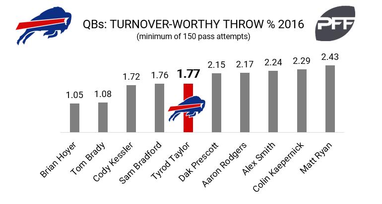 Tyrod Taylor turnover-worthy throws