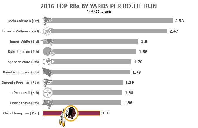 Yards Per Route Run for RBs