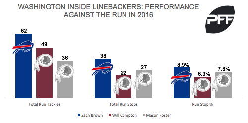 Zach Brown against the run in 2016