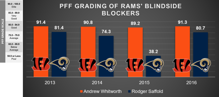 Los Angeles Rams blindside protection
