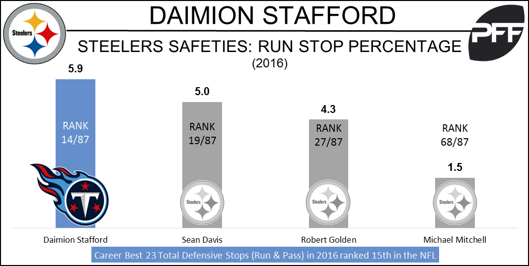 Daimion Stafford