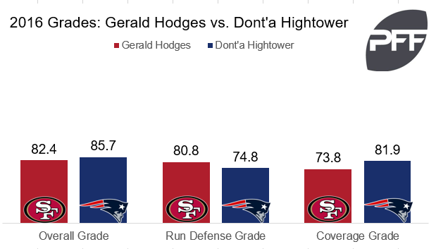 Hodges v Hightower