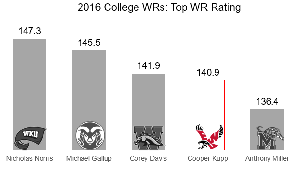 Cooper Kupp WR rating