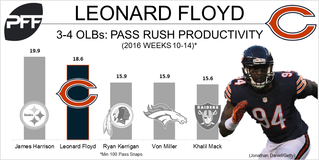Leonard Floyd pass-rushing productivity