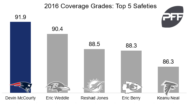 Devin McCourty coverage grades