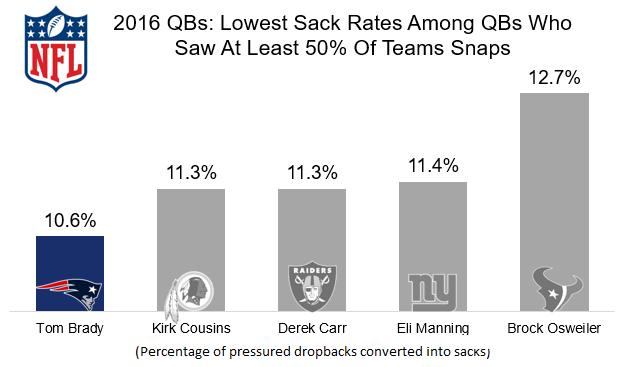 Tom Brady Low Sack Rate