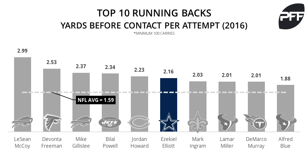 yards before contact