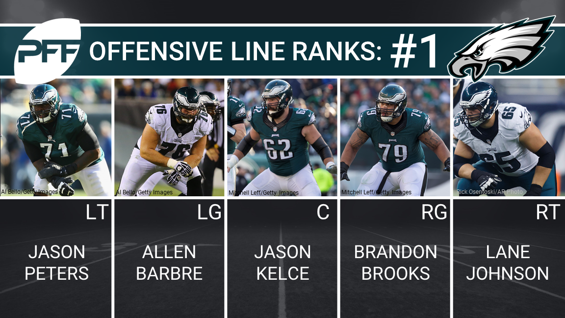 Philadelphia Eagles Offensive Line