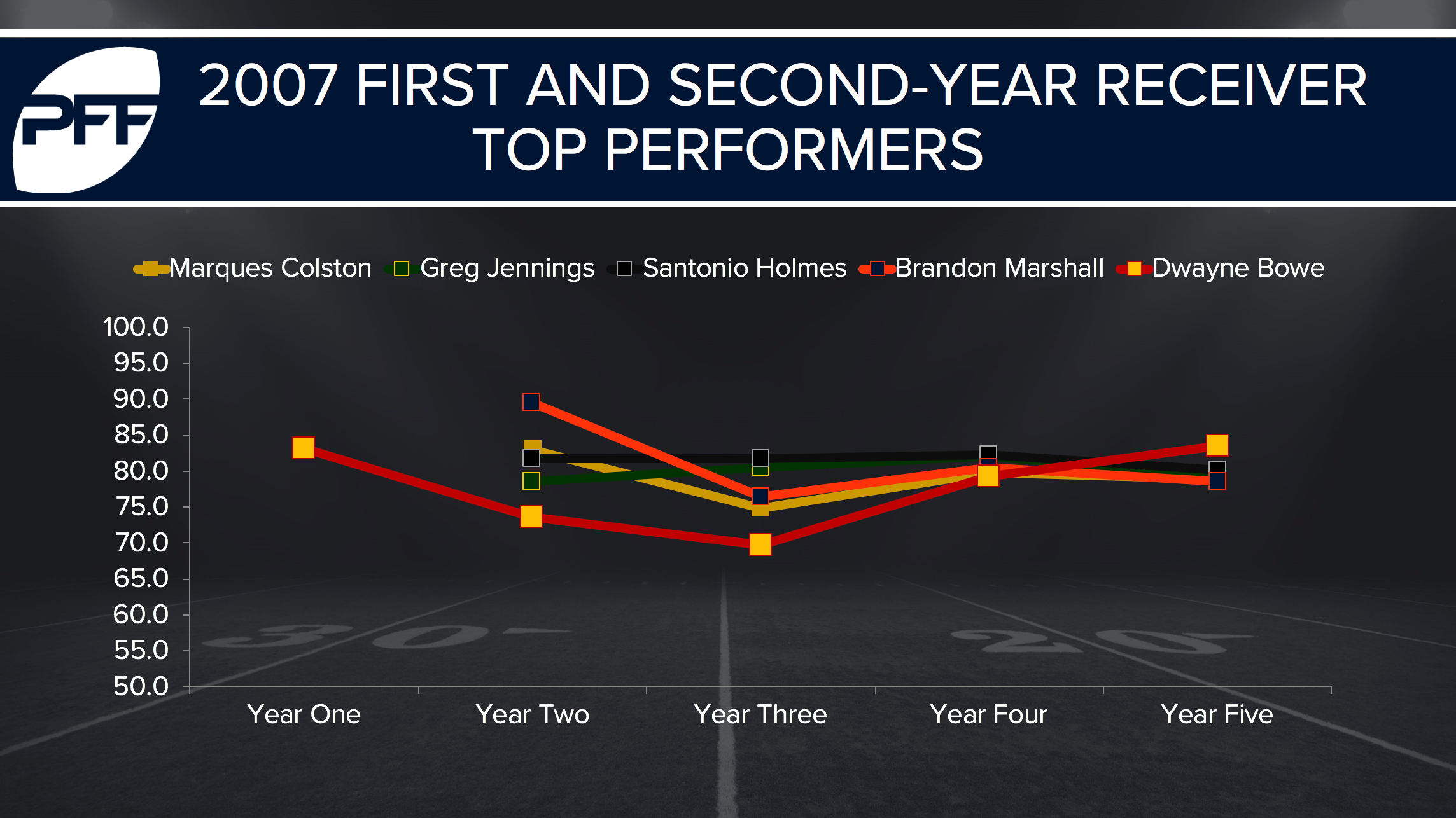 2007 PFF WR Top performers