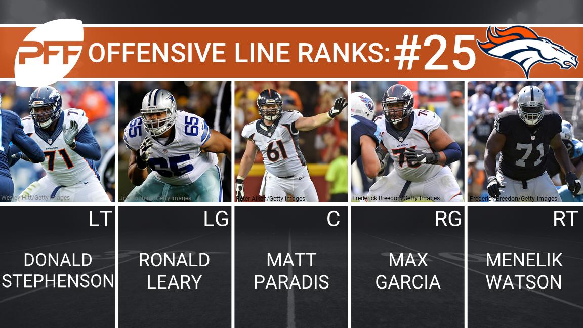 Denver Broncos Offensive Line