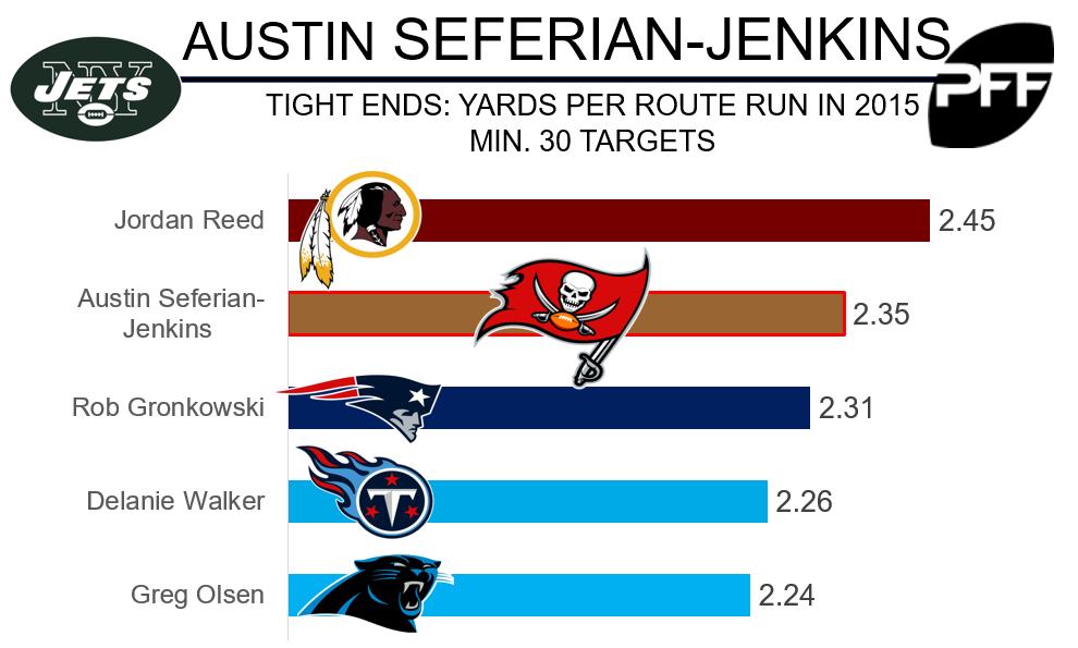 Austin Seferian Jenkins