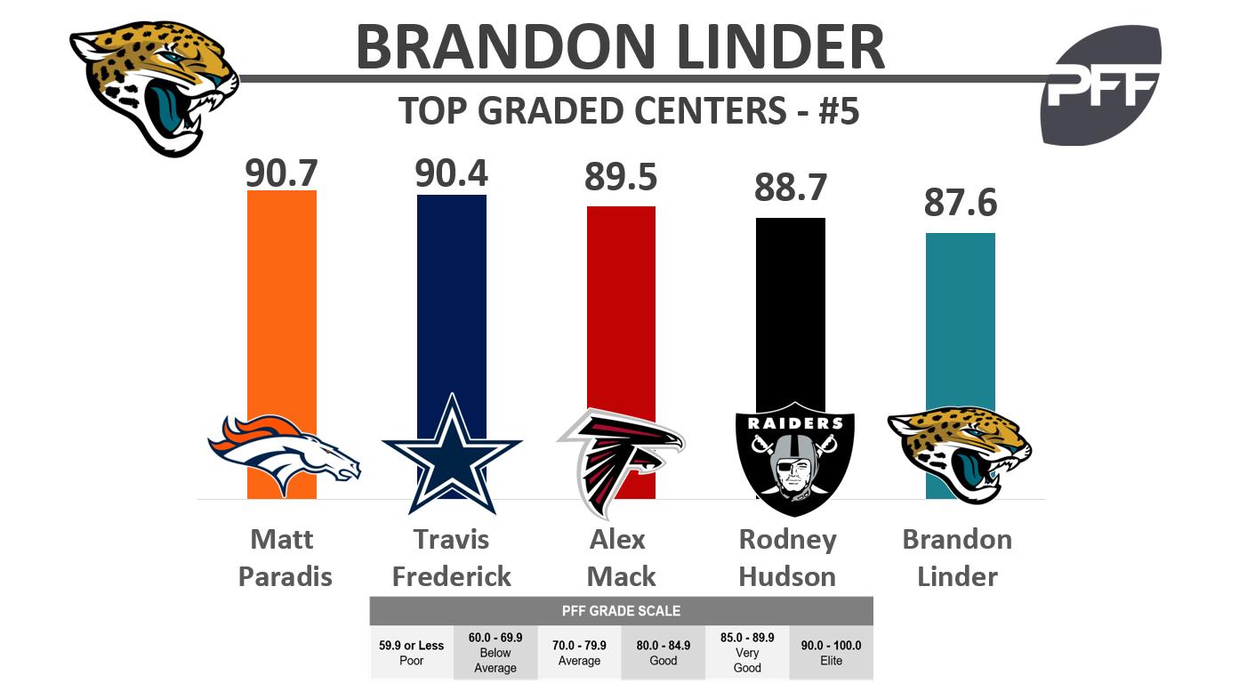 Brandon Linder