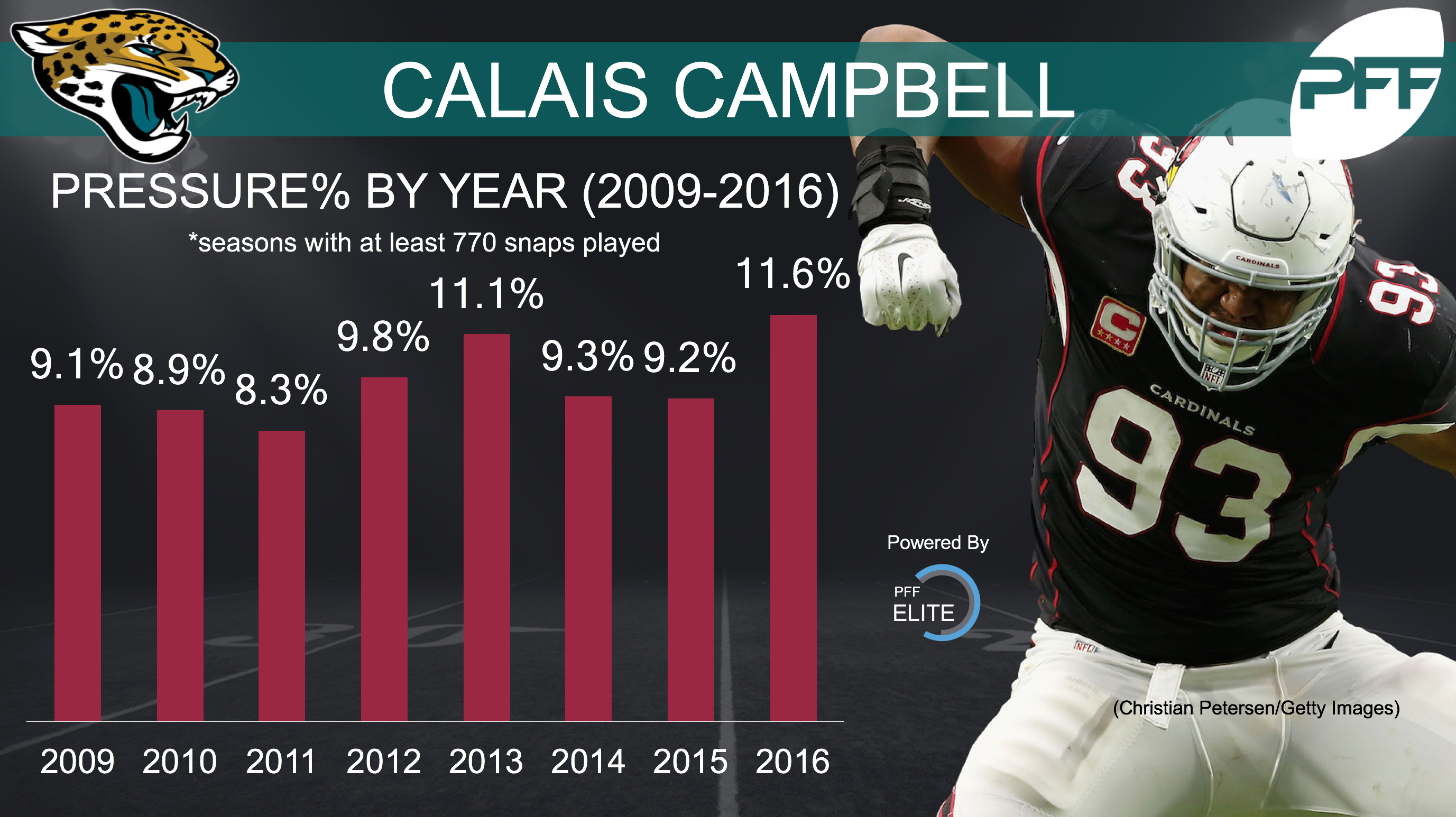 Calais Campbell thinks the Jags defensive line is stacked with