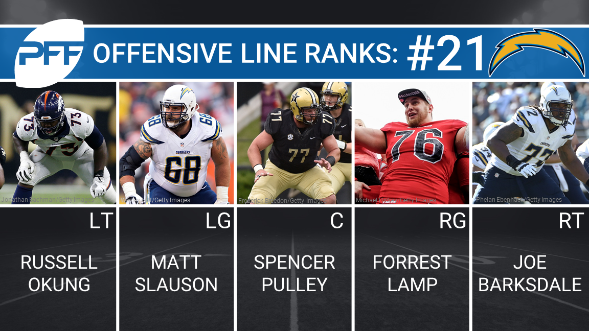 Los Angeles Chargers Offensive Line