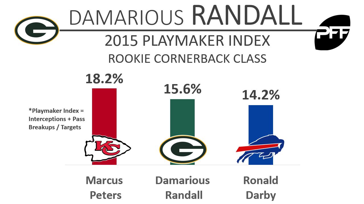 Damarious Randall - White - BW