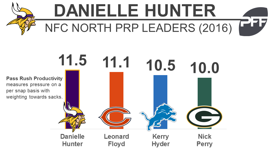 Danielle Hunter - PRP - BW