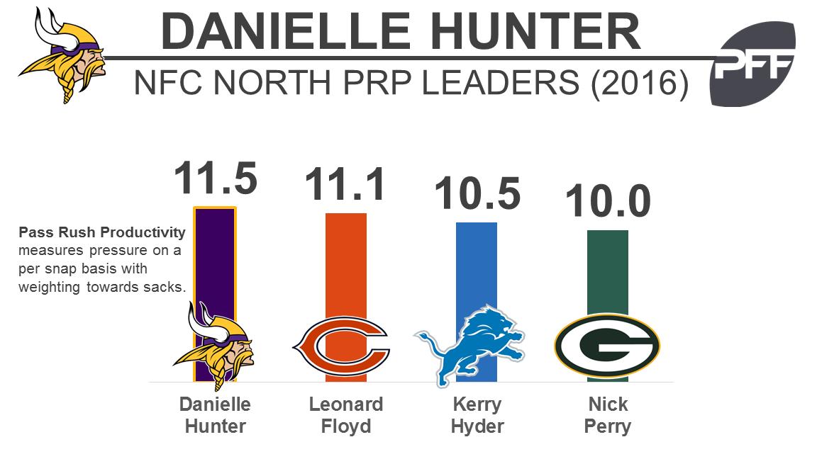 Danielle Hunter - PRP - BW