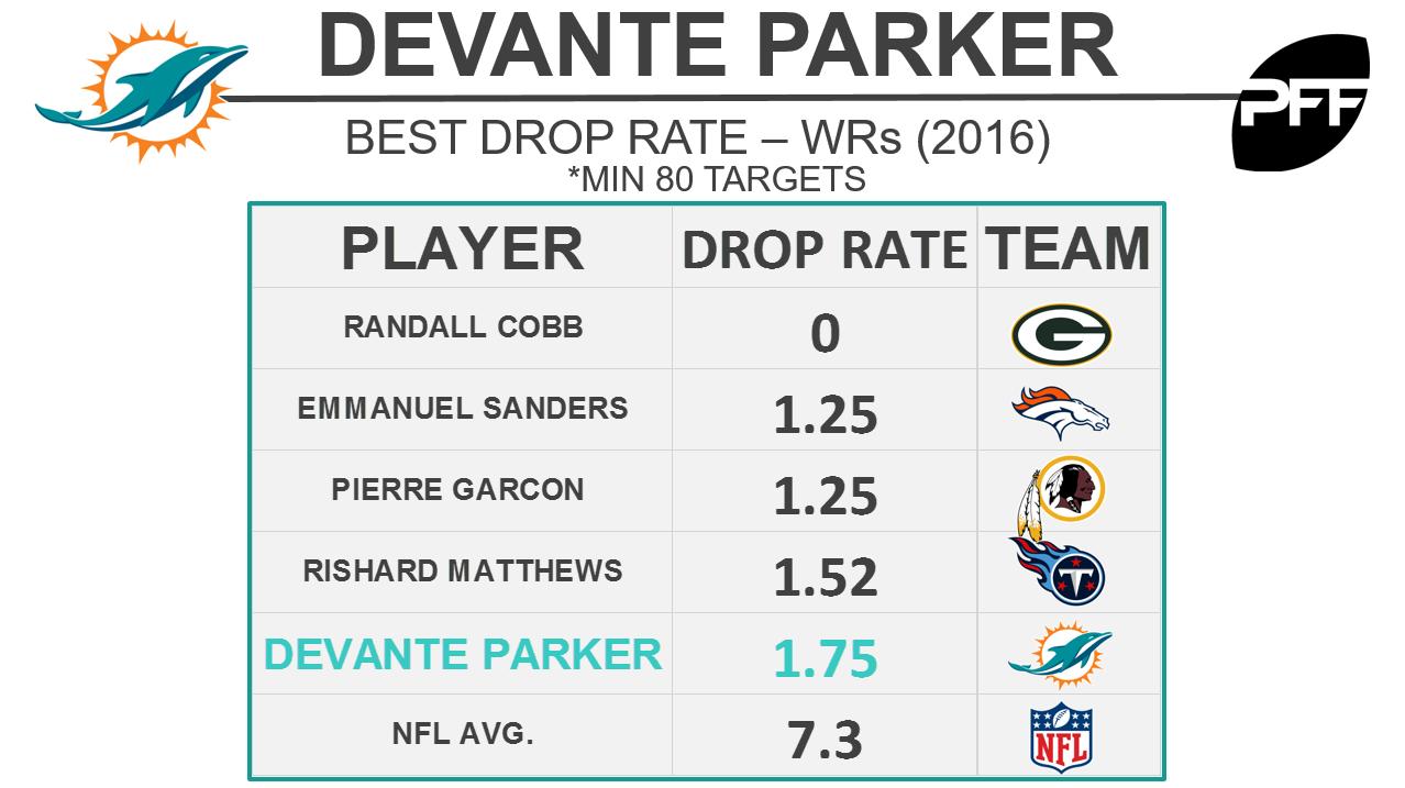 Devante Parker - Drop Rate - BW