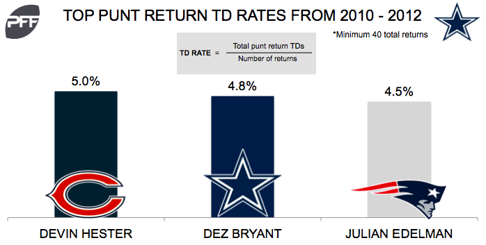 Dez Bryant Punt Returns