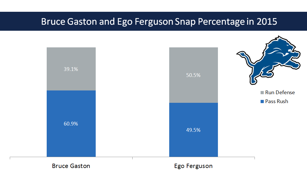 Ego Ferguson, Bruce Gaston