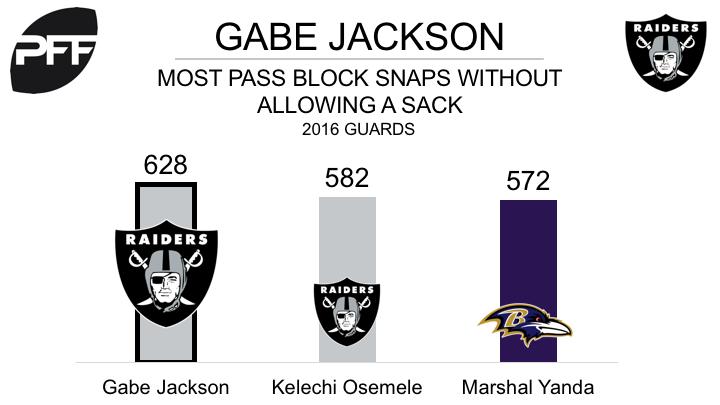Gabe Jackson