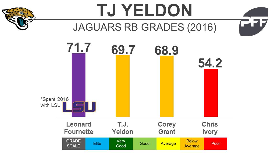 Jaguards RBs - Yeldon - BW