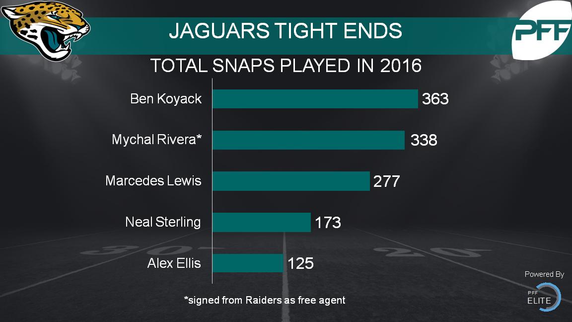 Jaguars tight ends