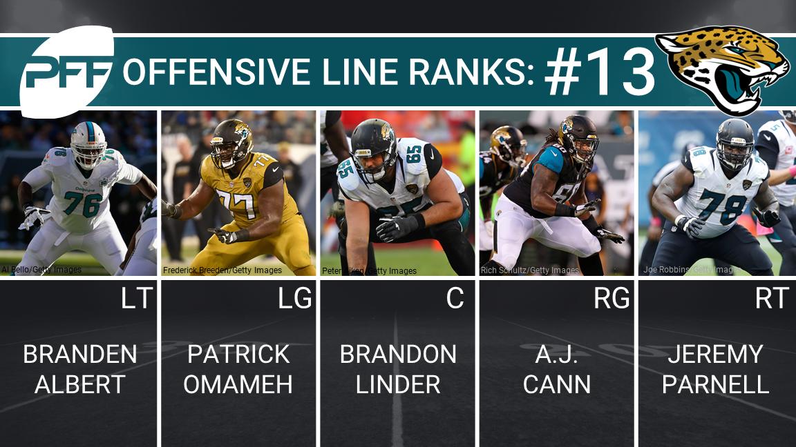 Jacksonville Jaguars Offensive Line