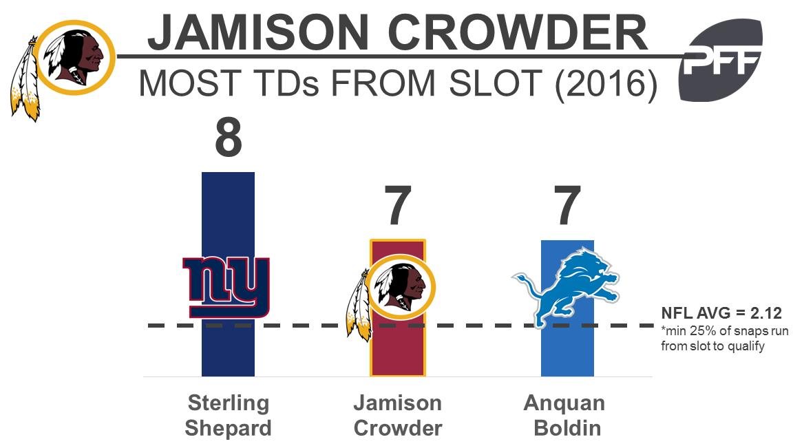 Jamison Crowder
