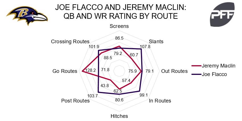 Jeremy Maclin Ravens