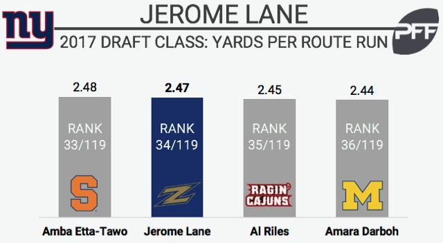 Jerome Lane