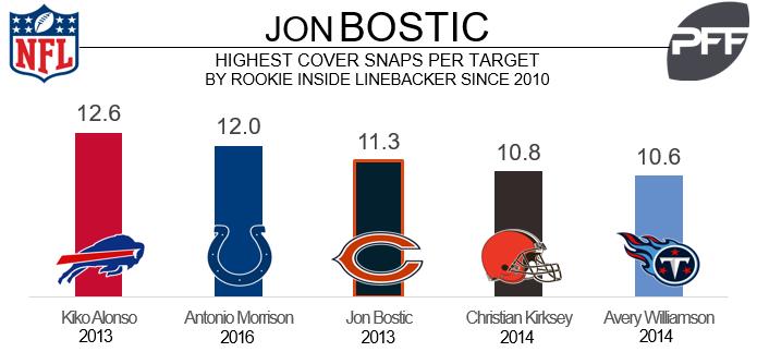 Jon Bostic