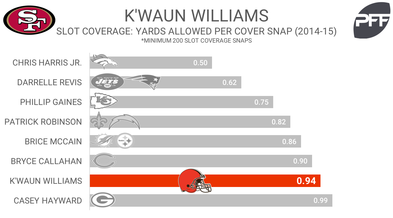 KWaun Williams - article