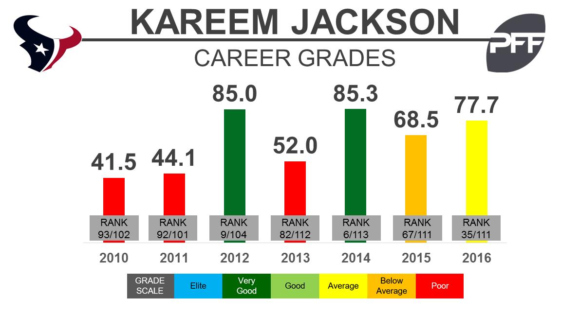 Kareem Jackson - Grades - BW