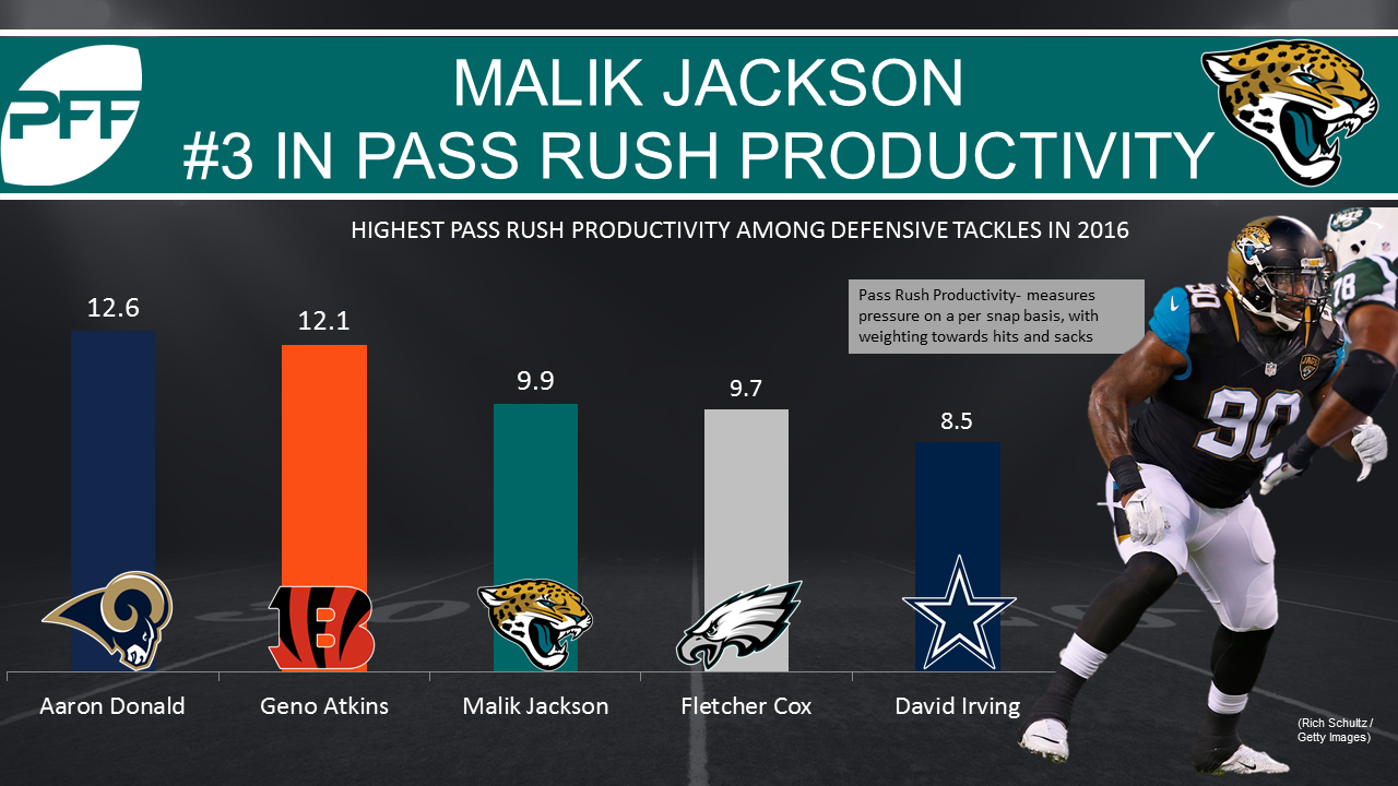 Malik Jackson looking to gain better grip on Jags defense in year
