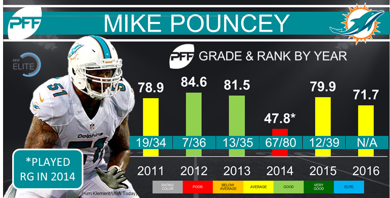 Mike Pouncey