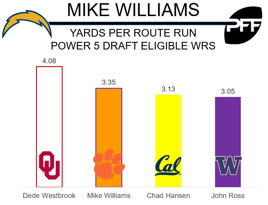 Mike Williams site